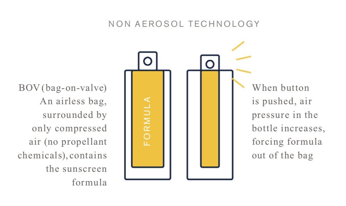 non aerosol technology of Beautycounter's countersun mineral sunscreen mist