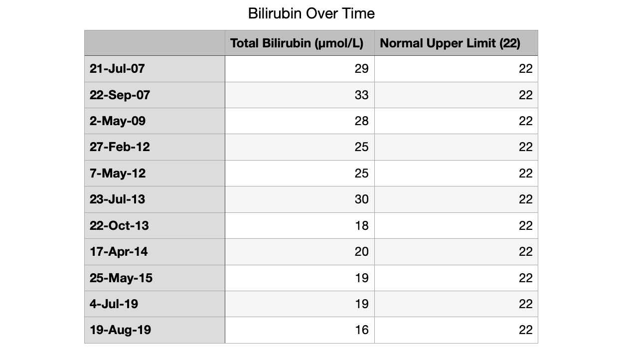 Bilirubin over time from 2007 to 2019.